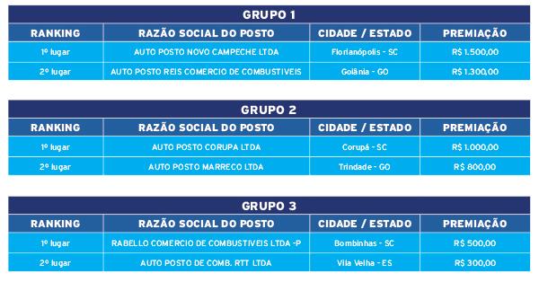 tabela_ganhadores